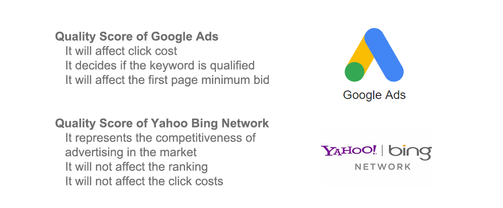 how to increase quality score for google ads and yahoo bing network