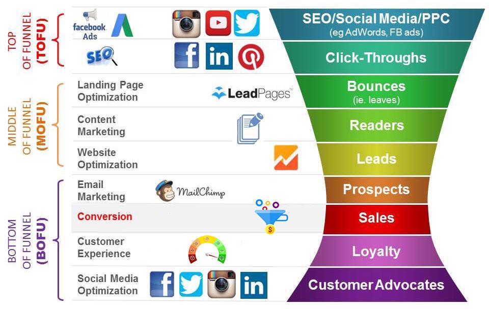 digital-marketing-funnel